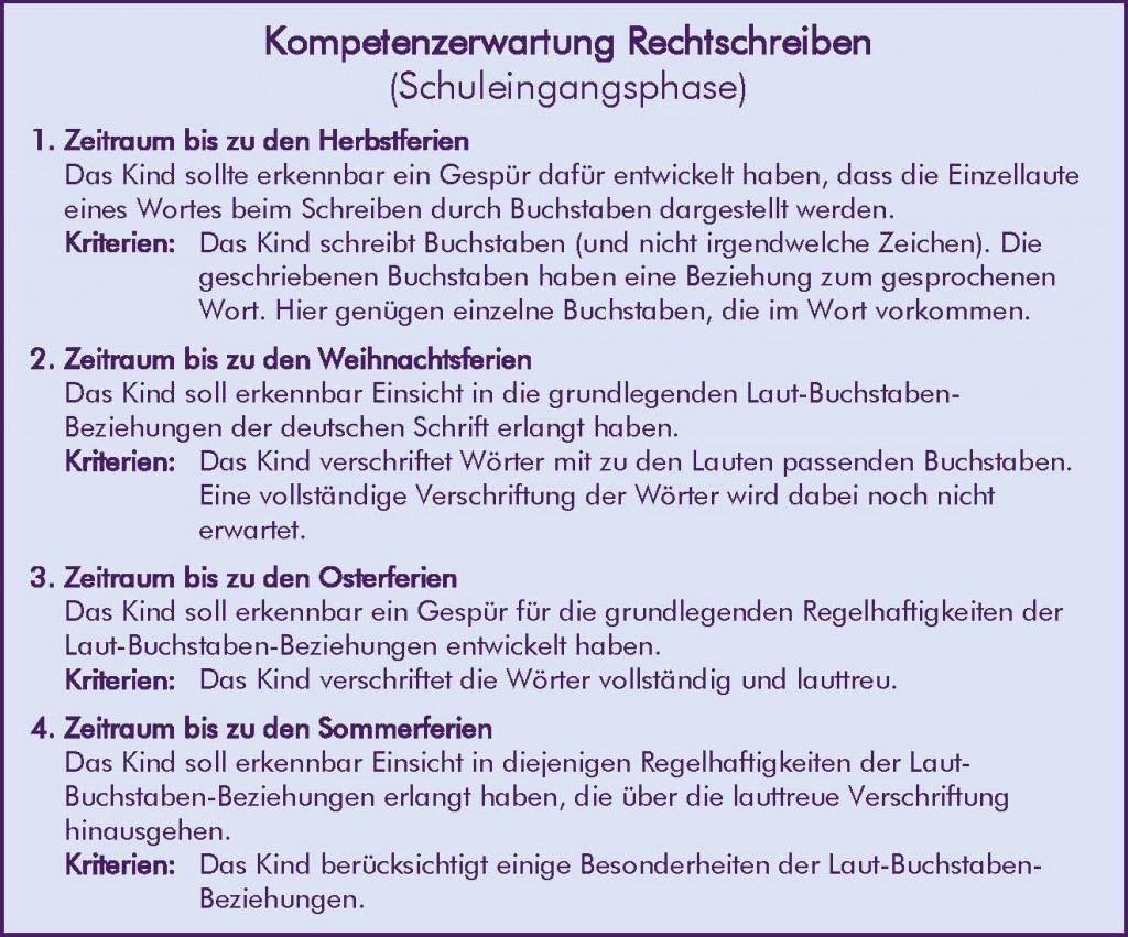 Kompetenzerwartung_Rechtschreiben_Schuleingangsphase